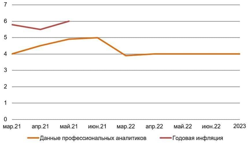 Рис. 4. Источник: Банк России, Росстат, Bloomberg, Минэкономразвития