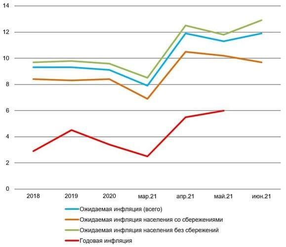 Какой инфляции ждут граждане и предприятия России