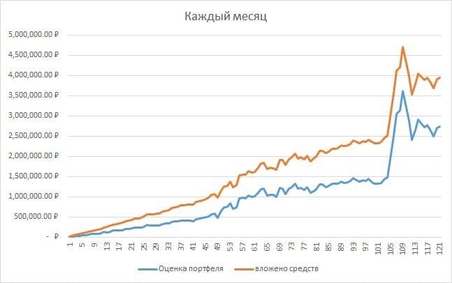 Рис. 2. График вложенных средств и стоимости портфеля (сценарий 1). Источник: сайт Московской биржи