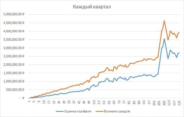 Рис. 3. График вложенных средств и стоимости портфеля (сценарий 2). Источник: сайт Московской биржи