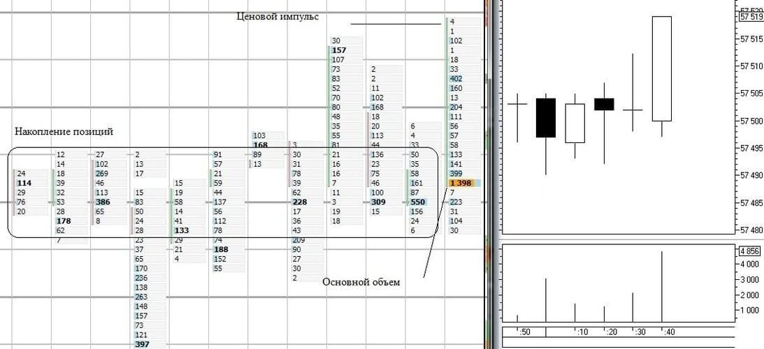 Рис. 2. Разбор импульса после консолидации на горизонтальных объёмах. QUIK 7