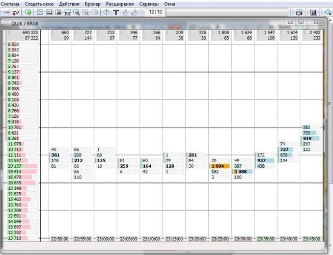 Рис. 4. Визуальное отображение индикатора горизонтальных объёмов для QUIK