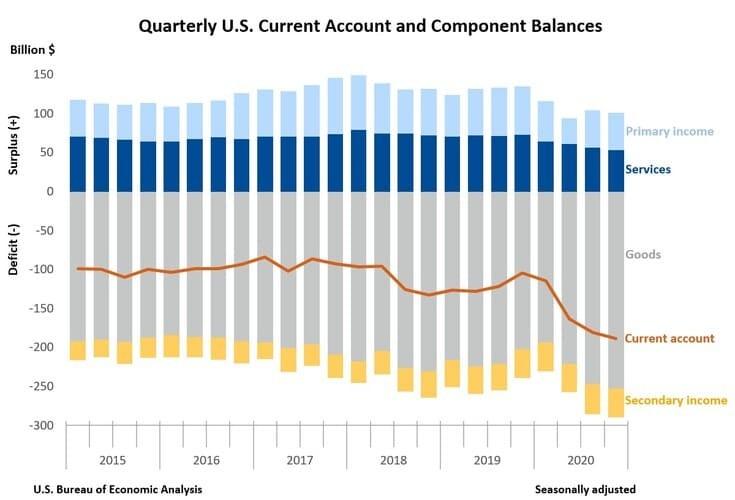 Рис. 2. Динамика показателей платёжного баланса США. Источник: сайт Бюро экономического анализа США (BEA)