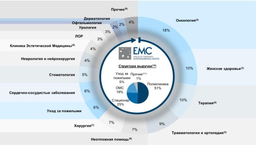 ЕМС — что аналитики предлагали инвесторам на прошлой неделе