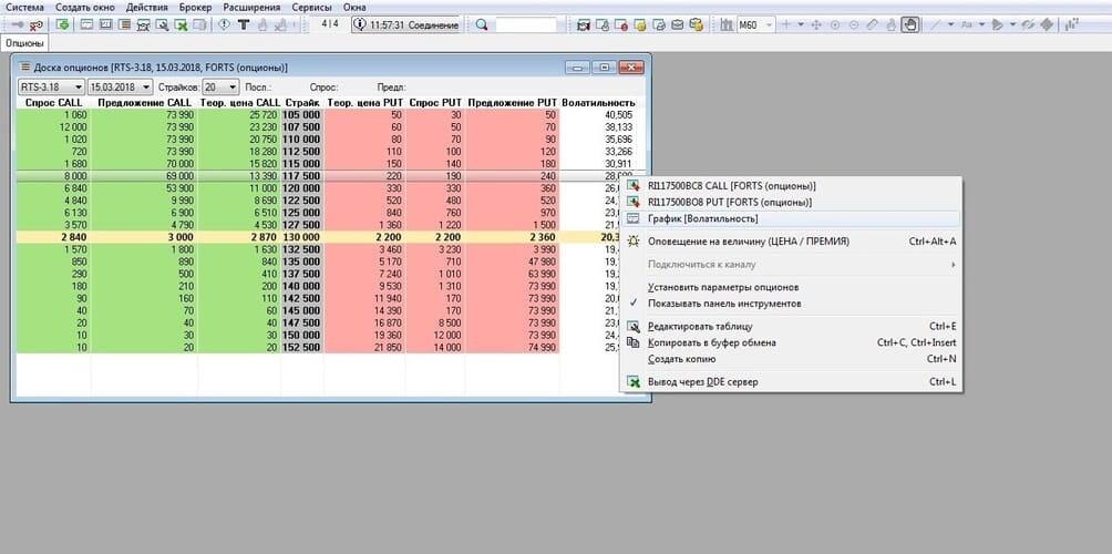 Рис. 3. Визуализация ожидаемой волатильности в терминале QUIK