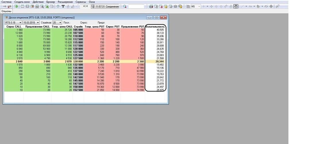 Рис. 2. Доска опционов с данными ожидаемой волатильности. Терминал QUIK