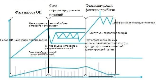 Рис. 1. Общая концепция построения тренда с точки зрения ОИ и объёмов