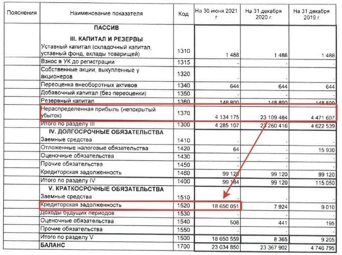 Рис. 5. Источник: раскрытие информации ПАО «Лензолота»