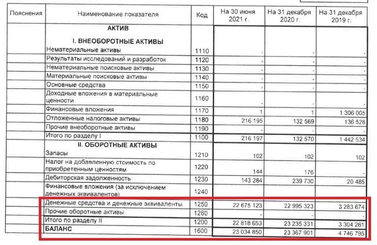 Рис. 2. Источник: раскрытие информации ПАО «Лензолота»