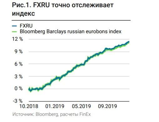 Рис. 2. FXRU точно отслеживает индекс. Расчёты FinEx. Источник: Bloomberg