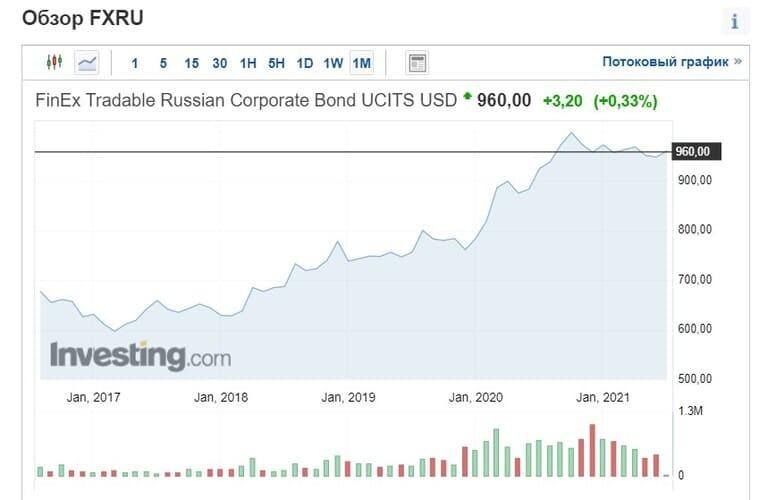 Рис. 1. Обзор торгуемых российских корпоративных облигаций FXRU. Источник: Investing.com