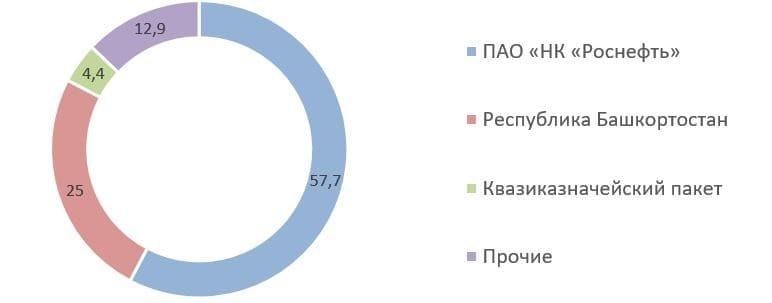 Рис. 10. Источник: сайт ПАО АНК «Башнефть»