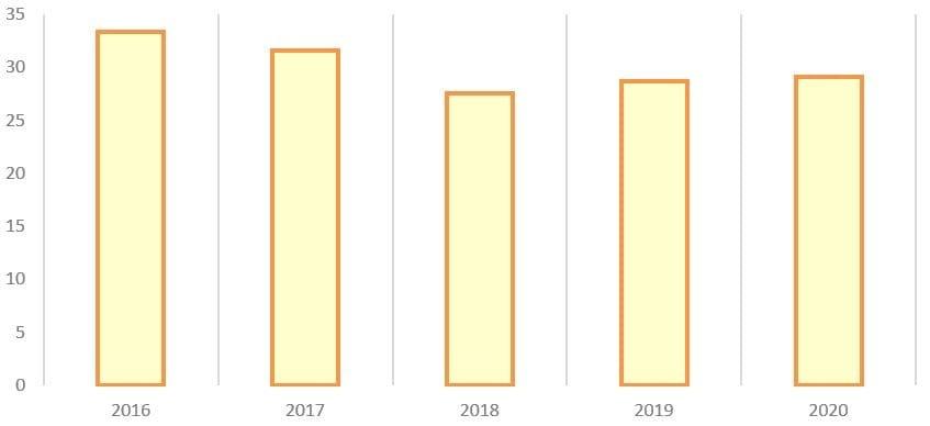 Рис. 7. Источник: годовые отчёты ПАО АНК «Башнефть»
