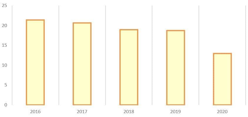 Рис. 6. Источник: годовые отчёты ПАО АНК «Башнефть»