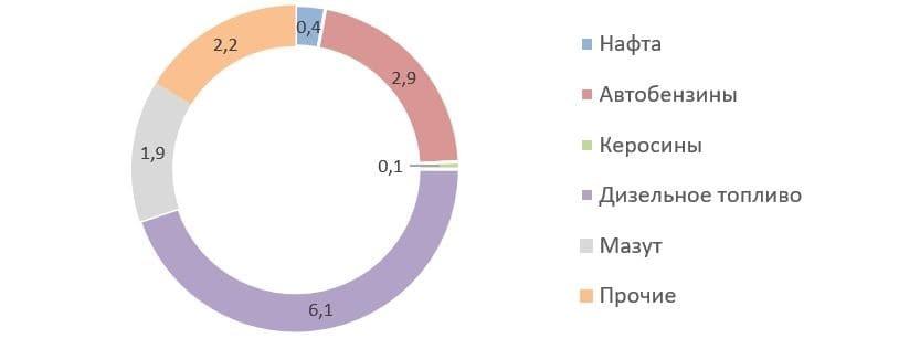 Рис. 9. Источник: годовой отчёт ПАО «НК «Роснефть» за 2020 г.