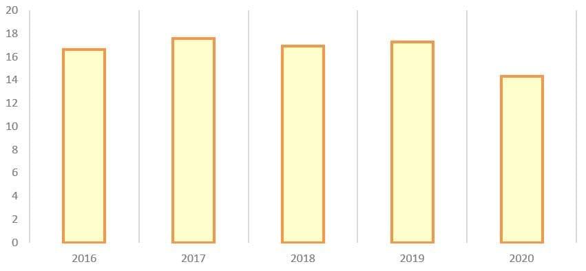 Рис. 8. Источник: годовые отчёты ПАО АНК «Башнефть»