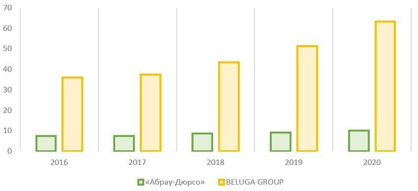 Рис. 11. Источник: финансовые показатели компаний