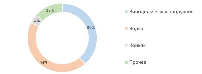 Рис.3. Источник: ЕМИСС государственная статистика, расчёт автора