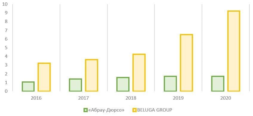 Рис. 12. Источник: финансовые показатели компаний