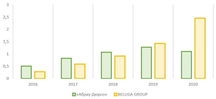Рис. 13. Источник: финансовые показатели компаний