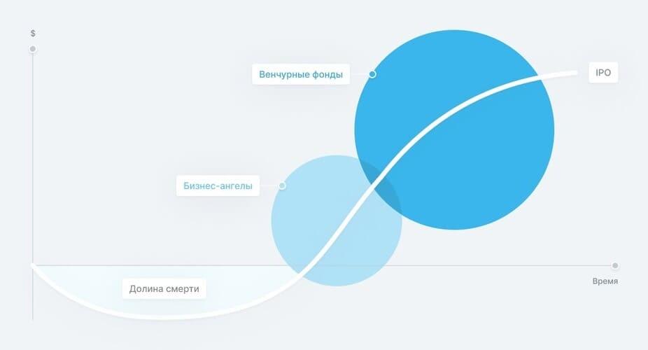 Рис. 1. Жизненный цикл успешного стартапа