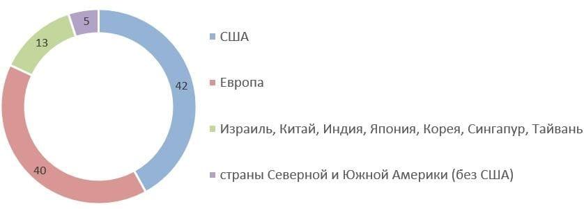 Рис. 4. Источник: годовой отчёт ПАО «Корпорация ВСМПО-АВИСМА» за 2020 г.