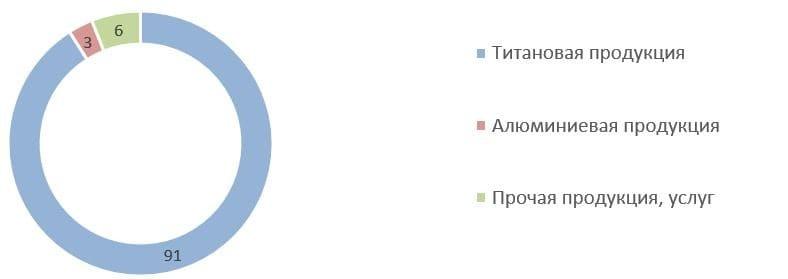 Рис. 8. Источник: годовой отчёт ПАО «Корпорация ВСМПО-АВИСМА» за 2020 г.