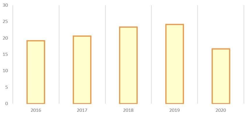 Рис. 7. Источник: операционные показатели ПАО «Корпорация ВСМПО-АВИСМА»