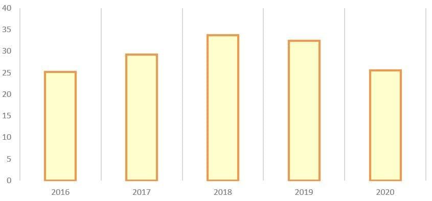 Рис. 6. Источник: операционные показатели ПАО «Корпорация ВСМПО-АВИСМА»