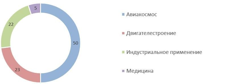 Рис. 5. Источник: годовой отчёт ПАО «Корпорация ВСМПО-АВИСМА» за 2020 г.