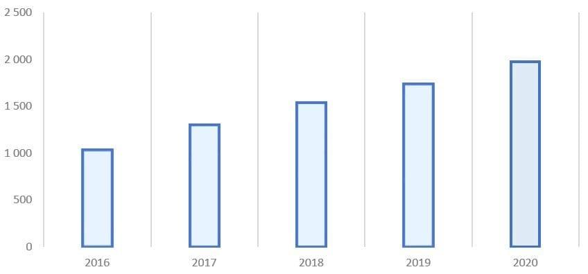 Рис. 5. Источник: финансовая отчётность X5 Retail Group