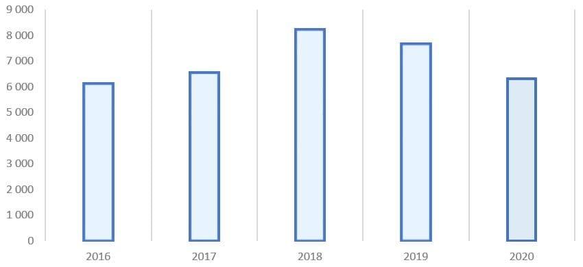 Рис. 1. Источник: финансовая отчётность ПАО «Газпром»