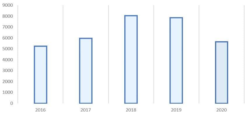 Рис. 3. Источник: финансовая отчётность ПАО «Лукойл»