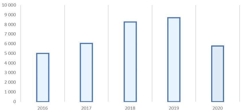 Рис. 2. Источник: финансовая отчётность ПАО «НК «Роснефть»