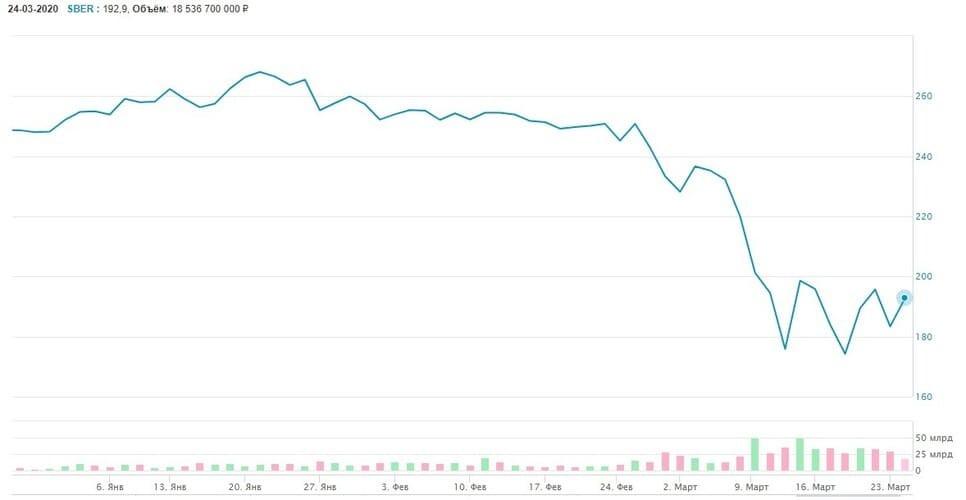Рис. 2. Стоимость обычных ценных бумаг ПАО «Сбербанк». Январь — март 2020 г. Источник: сайт Мосбиржи