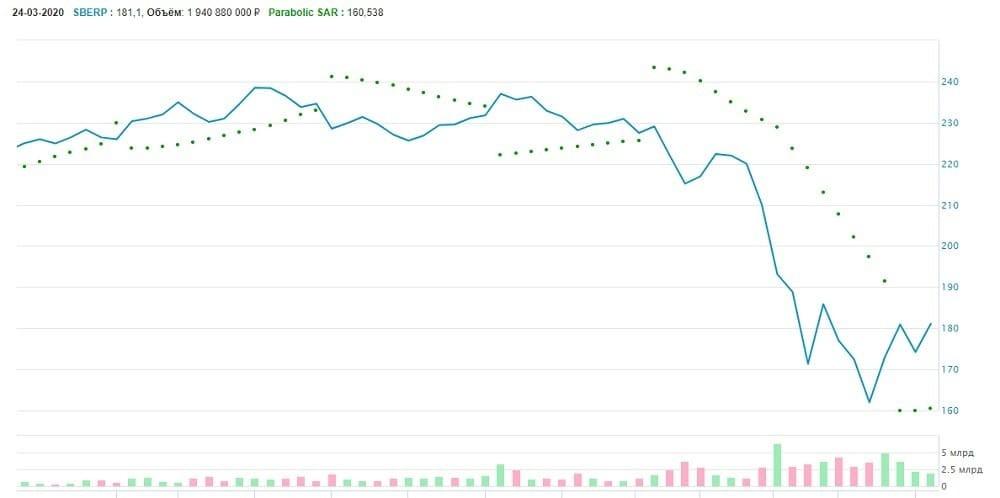 Рис. 5. Анализ движения цены на акции ПАО «Сбербанк». Январь — март 2020 г. Источник: сайт Мосбиржи