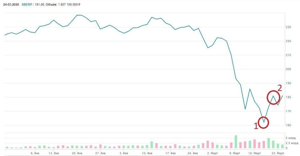 Рис. 4. Изменение стоимости акций ПАО «Сбербанк». Январь — март 2020 г. Источник: сайт Мосбиржи