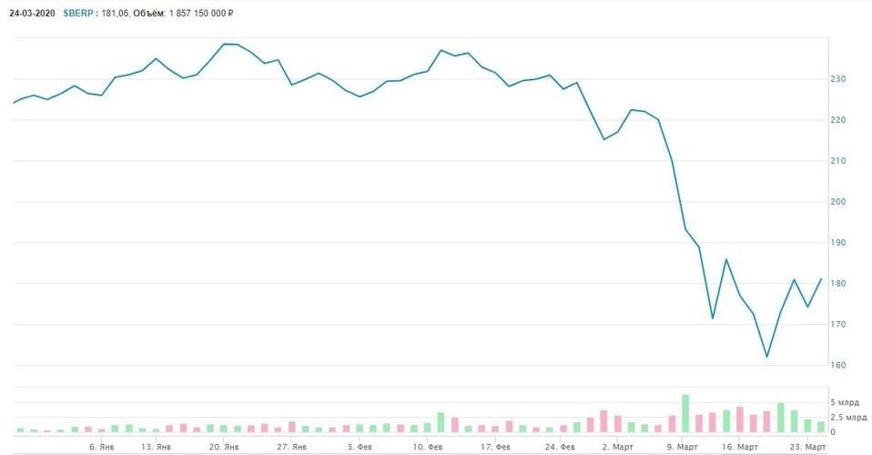Рис. 3. Стоимость привилегированных ценных бумаг ПАО «Сбербанк». Январь — март 2020 г. Источник: сайт Мосбиржи