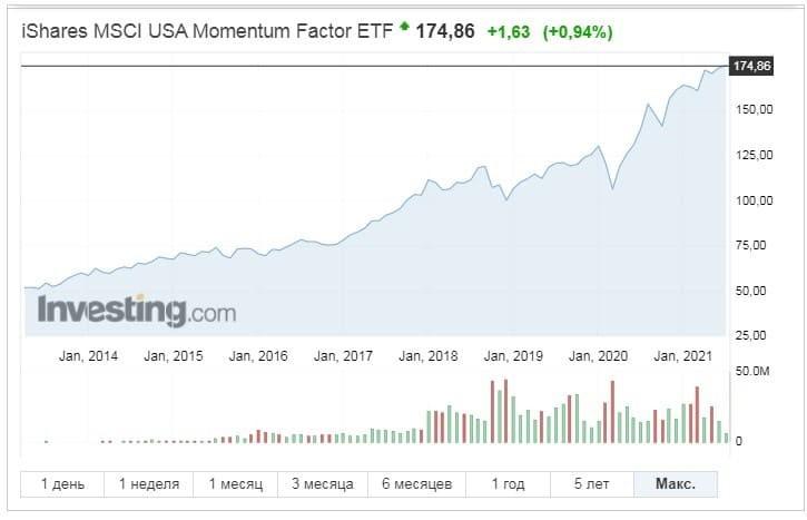 Рис. 1. Динамика iShares MSCI USA Momentum Factor ETF (MTUM). Источник: сайт Investing.com