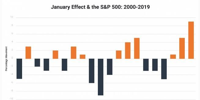 Рис. 1. График изменения индекса S&P 500 в январе (промежуток с 2000 по 2019 г.) Источник: DailyFX.com