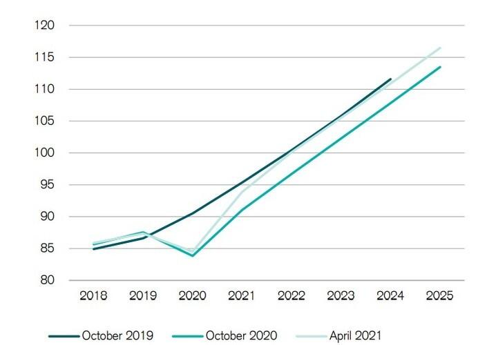 Рис. 1. Источник: Credit Suisse Global wealth report 2021