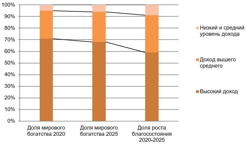 Рис. 2. Источник: Credit Suisse Global wealth report 2021