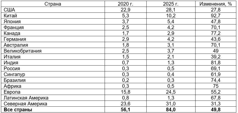 Рис. 3. Источник: Credit Suisse Global wealth report 2021