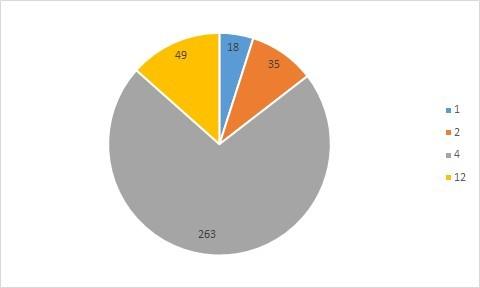 Рис. 4. Распределение по купонным выплатам в год. Источник: MOEX