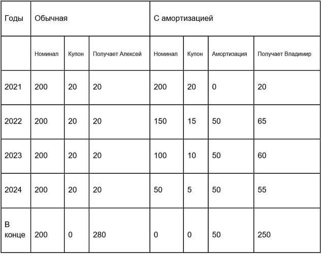 Рис. 1. Разница между обычными и амортизационными облигациями