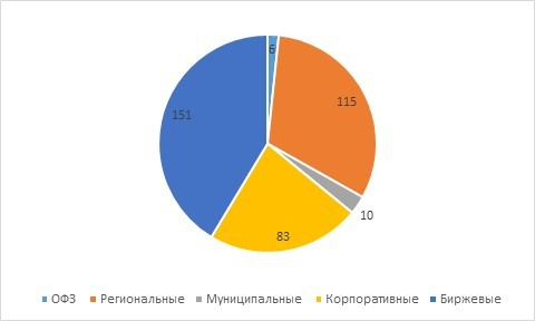 Рис. 3. Распределение по типам. Источник: MOEX
