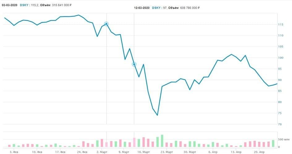 Рис. 1. График движения цен за февраль-апрель 2020 г. Источник: сайт Московской биржи