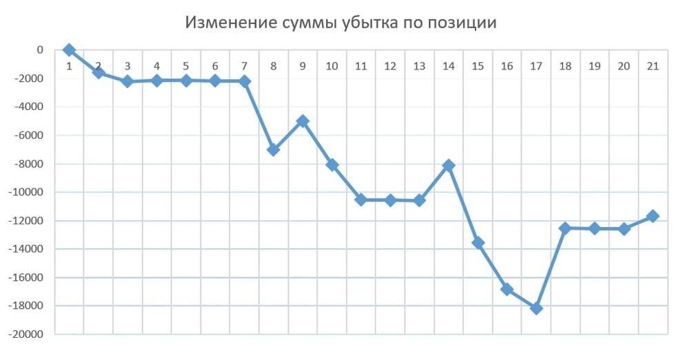 Рис. 2. График изменения суммы убытка по позиции клиента с разбивкой по дням. Источник: сайт Московской биржи