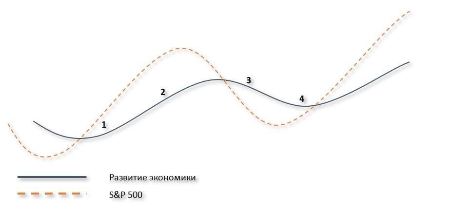 Рис. 1. Фазы экономического развития*. Источник: https://www.fidelity.com/viewpoints/investing-ideas/business-cycle-investing *Финансовый рынок обычно опережает экономический цикл примерно на 6–12 месяцев.