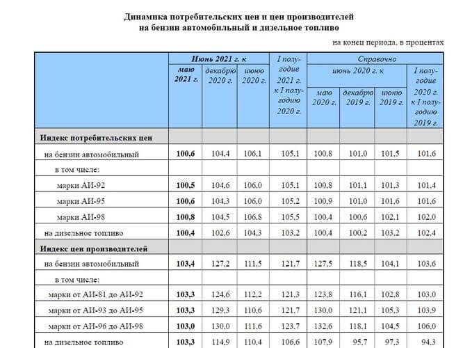 Рис. 1. Динамика потребительских цен и цен производителей на бензин и дизельное топливо. Источник: https://gks.ru/bgd/free/B04_03/IssWWW.exe/Stg/d02/136.htm